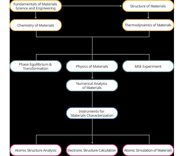 기초재료과학 교과과정