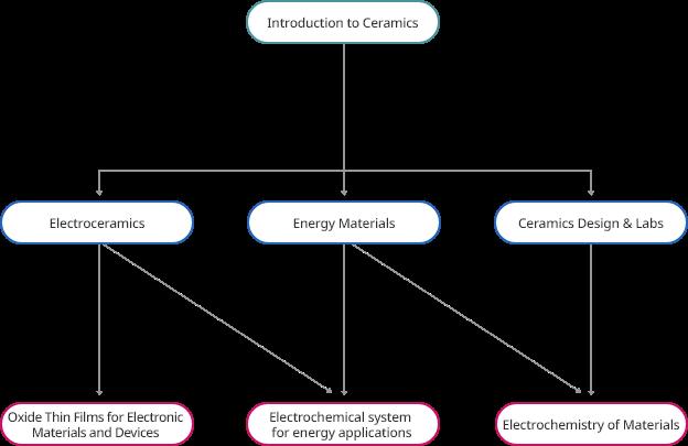 세라믹 소재/에너지 기술 교과과정