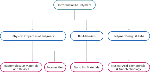 유기고잔자 소재/생체융합 기술 교과과정
